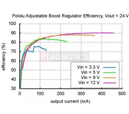 Pololu Adjustable Boost Regulator 4-25V   Fonte de Alimentação  