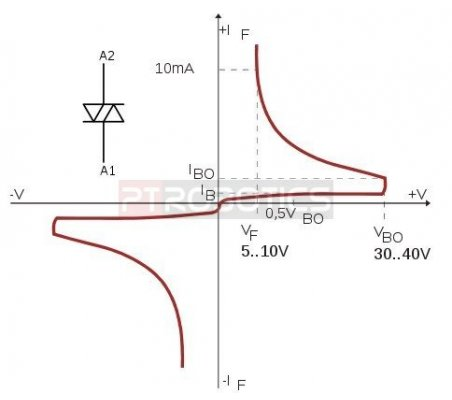 Diac 32V 2A DB3TG | Triacs Tiristores e Diacs |