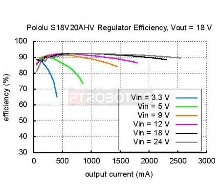 Regulador de Tensão Ajustável 9-30V Step-Up/Step-Down - S18V20AHV 30Vmax   Alimentação  