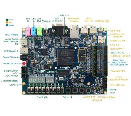 Terasic DE1-SoC Cortex-A9 & FPGA Cyclone V Dev Kit - Por encomenda