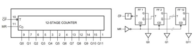 stage-counter-contador-binario