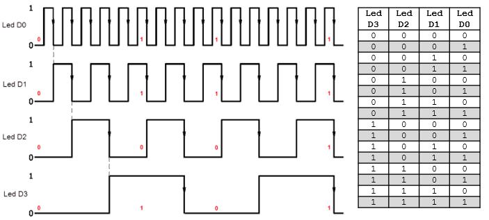 tabela-e-diagrama-temporal